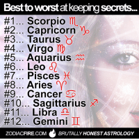 "Fire, Aquarius, and Aries: Best to worstat keeping secret.  #1 Scorpio mL  #2 Capricorn ""No  #3 Taurus  #4 Virgo·  #5 Aquarius:  #6 Leo  #7 Pisces )(  #8 Aries (Y  #9 Cancer 96  #10 Sagittarius  #11 Libra  #12 Gemini  ZODIACFIRE.COMBRUTALLY HONESTASTROLOGY Best to worst at KEEPING SECRETS...  More at Zodiac Fire ★"