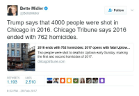 "Chicago, Crime, and Gif: Bette Midler  @BetteMidler  Follow  Trump says that 4000 people were shot in  Chicago in 2016. Chicago Tribune says 2016  ended with 762 homicides.  2016 ends with 762 homicides; 2017 opens with fatal Uptow...  Two people were shot to death in Uptown early Sunday, marking  the first and second homicides of 2017.  IE  chicagotribune.com  RETWEETS LIKES  1,193 2,510  9:53 PM -28 Feb 2017 <p><a href=""https://yourownpetard.tumblr.com/post/157871968004/texas-conservative-not-everyone-dies-after-being"" class=""tumblr_blog"">yourownpetard</a>:</p><blockquote> <p><a href=""http://friendly-neighborhood-patriarch.tumblr.com/post/157871776922/texas-conservative-not-everyone-dies-after"" class=""tumblr_blog"">friendly-neighborhood-patriarch</a>:</p> <blockquote> <p><a href=""http://texas-conservative.tumblr.com/post/157870787342/not-everyone-dies-after-being-shot-moron"" class=""tumblr_blog"">texas-conservative</a>:</p> <blockquote> <figure class=""tmblr-full"" data-orig-height=""250"" data-orig-width=""500"" data-tumblr-attribution=""viedifsi:iCa1D5w0o4PuqY-_5emlFg:ZT4Qks1keVsmi""><img src=""https://78.media.tumblr.com/b25741a6c1b30569d341423f73f7915b/tumblr_no8ydjrEWj1s8dr5oo1_500.gif"" data-orig-height=""250"" data-orig-width=""500""/></figure><p>Not everyone dies after being shot.  #moron</p> </blockquote> <p>#factchecking!!!</p> </blockquote> <p><a href=""http://crime.chicagotribune.com/chicago/shootings/"">According to the Chicago Tribune 4,367 people where shot there in 2016</a></p> </blockquote>  <p>Yikes.</p>"