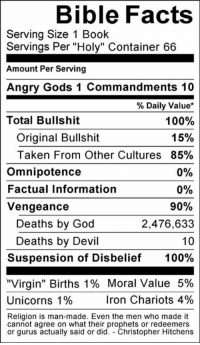 "Check out our secular apparel shop! http://wflatheism.spreadshirt.com/: Bible Facts  Serving Size 1 Book  Servings Per ""Holy"" Container 66  Amount Per Serving  Angry Gods 1 Commandments 10  Daily Value  100%  Total Bullshit  15%  Original Bullshit  Taken From Other Cultures 85%  omnipotence  0%  Factual Information  0%  Vengeance  90%  Deaths by God  2,476,633  Deaths by Devil  10  Suspension of Disbelief  100%  ""Virgin"" Births 1% Moral Value 5%  Unicorns 1%  Iron Chariots 4%  Religion is man-made. Even the men who made it  cannot agree on what their prophets or redeemers  or gurus actually said or did  Christopher Hitchens Check out our secular apparel shop! http://wflatheism.spreadshirt.com/"