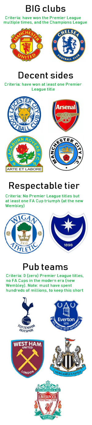 Classification of English football clubs https://t.co/vc08ejTkCE: BIG clubs  Criteria: have won the Premier League  multiple times, and the Champions League  CHELSEA  ACRLSTERE  FOOTRALL CLUB  UNITED   Decent sides  Criteria: have won at least one Premier  League title  ESTER  OTBAL  Arsenal  TER  18  75  ARTE ET LABORE  CITY  र य श क  URENBYD   Respectable tier  Criteria: No Premier League titles but  at least one FA Cup triumph (at the new  Wembley)  IGAA  ITHLET  7932  1898   Pub teams  Criteria: 0 (zero) Premier League titles,  no FA Cups in the modern era (new  Wembley). Note: must have spent  hundreds of millions, to keep this short  CAU  Everton  1878  NTL SATIS SST OPTIMUM  OTTENHA  HOTSPUR  WEST HAM  UNITED  LONDON  EWCASILUNITED  YOU'LL NEVER WALKA ONE  LIVERPOOL  FOOTBALL CLUB  EST 1892 Classification of English football clubs https://t.co/vc08ejTkCE