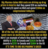Memes, Canada, and Marketable: Big Pharma claims R&D costs are driving up drug  prices in America but they spend $19 on marketing  for every $1 spent on R&D and spend  $180m on  congressional lobbyists  The Snarky Pundi  89 of the top 100 pharmaceutical corporations  spent more on marketing and sales than on R&D  Here's an example of where they make their profit:  Abilify is $436  in Canada and $2626 in the US  Januvia is $255 in Canada and  $1064  in the US  IT'S TIME TO END BIG PHARMA'S GREED The winner in the US Senate when the GOP voted to repeal The Affordable Care Act.  < Snarky Pundit> LIKE and Follow for more!