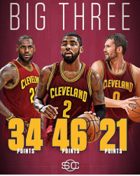 Memes, 🤖, and Big: BIG THREE  GEVELAND  CLEVELAND  POINT 101 points is the most the Cavs Big 3 has EVER combined for in a game.  (via SportsCenter)