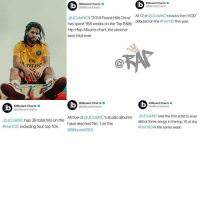 jcole has had a fire year‼️ congratulations to jcole Follow @bars for more ➡️ DM 5 FRIENDS: Billboard Charts  @billboardcharts  Billboard Charts  @billboardcharts  All 12 of @JColeNC's tracks from 'KOD  debuted on the #Hot100 this year  @JColeNC's '2014 Forest Hills Drive'  has spent 168 weeks on the Top R&B/  Hip-Hop Albums chart, the second  best total ever.  Fl  mirate  C@  Billboard Charts  @billboardcharts  Billboard Charts  @billboardcharts  Billboard Charts  @bilboardcharts  ®JColeNC has 38 total hits on the All ive of @JColeNC's studio albums @JColeNC was the first ar  #Hotl 00, including four top 10s  was the first artist to ever  have reached No. 1 on the  #Billboard 200  debut three songs in the top 10 of the  #Hot100 in the same week jcole has had a fire year‼️ congratulations to jcole Follow @bars for more ➡️ DM 5 FRIENDS