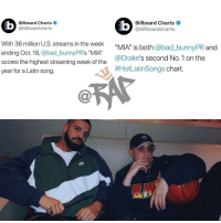"badbunny & drake killing the charts with their Spanish hit mia ‼️ do y'all like the song❓ what do you think of Drake singing in Spanish ⁉️comment ⬇️ Follow @bars for more ➡️ DM 5 FRIENDS: Billboard Charts  @billboardcharts  Billboard Charts  @billboardcharts  LU  With 36 million U.S. streams in the week  ending Oct. 18, @bad_bunnyPR's ""MIA""  scores the highest streaming week of the  year for a Latin song.  _bunnyPR and  @Drake's second No.1 on the  #HotLatinsongs chart badbunny & drake killing the charts with their Spanish hit mia ‼️ do y'all like the song❓ what do you think of Drake singing in Spanish ⁉️comment ⬇️ Follow @bars for more ➡️ DM 5 FRIENDS"