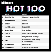 Bad, Billboard, and Drake: billboard  HOT 1OO  SONG  ARTIST  Maroon 5 feat. Cardi B  Drake  Eminenm  Juice WRLD  Post Malone  1 Girls Like You  2 In My Feelings  3 Killshot  4 Lucid Dreams  5 i Better Now  6 I Like lt  7 I Love It  8 FEFE  9 Sicko Mode  10 Youngblood  Cardi B, Bad Bunny & J Balvin  Kanye West & Lil Pump  6ix9ine feat. Nicki Minaj  & Murda Beat:z  Travis Scott  5 Seconds Of Summer billboardhot100 current top 10‼️ Follow @bars for more ➡️ DM 5 FRIENDS