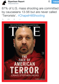 "Party, Stephen, and Tumblr: Bipartisan Report  @Bipartisanism  Followi  87% of U.S. mass shooting are committed  by caucasians 13-56 but are never called  Terrorists'. #ChapelHil!Shooting  Iran on the Inside/Veterans and Service  Burmes  monk  Wirathu  THE  FACE OF  AMERICAN  TERROR  CRAIG STEPHEN HICKS  TomADELSBAGH.cOM <p><a href=""http://republicanhousewife.tumblr.com/post/110992987453/equestrianrepublican-psychoactivelectricity"" class=""tumblr_blog"">republicanhousewife</a>:</p>  <blockquote><p><a href=""http://equestrianrepublican.tumblr.com/post/110989738031/psychoactivelectricity-saturnineaqua-fuckin"" class=""tumblr_blog"">equestrianrepublican</a>:</p><blockquote><p><a href=""http://psychoactivelectricity.tumblr.com/post/110984310473/saturnineaqua-fuckin-finally-but-every"" class=""tumblr_blog"">psychoactivelectricity</a>:</p><blockquote><p><a href=""http://saturnineaqua.tumblr.com/post/110884648344/fuckin-finally-but-every-publication-needs-to"" class=""tumblr_blog"">saturnineaqua</a>:</p><blockquote><p>FUCKIN FINALLY. <br/></p><p>but every publication needs to get on this and stop calling it a parking dispute<br/></p></blockquote><p>I wonder if those publications will point out that he is an atheist gay rights supporting Rachel Maddow fan who HATES christians, Rush Limbaugh and the Tea Party?</p><p>My guess is the media will downplay the parking dispute and his history of having a ""short fuse"" and attempt to paint him as a FOX watching islamophobic right-winger rather than the self-righteous MSNBC watching christophobic left-winger he really is.</p></blockquote><p>Most mass shootings have been caused by nonreligious, liberal democrats.</p></blockquote><p>^^^^</p></blockquote>"