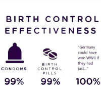 """<p>Upcoming format. Is birth control a good idea? via /r/MemeEconomy <a href=""""http://ift.tt/2IENuBy"""">http://ift.tt/2IENuBy</a></p>: BIRTH CONTRO L  E FFECTIVENES S  """"Germany  could have  won WWIl if  they had  just...  BIRTH  CONTROL  PILLS  CONDOMS  99%  99%  100% <p>Upcoming format. Is birth control a good idea? via /r/MemeEconomy <a href=""""http://ift.tt/2IENuBy"""">http://ift.tt/2IENuBy</a></p>"""