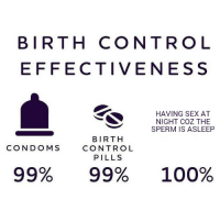 Coz: BIRTH CONTRO L  EFFECTIVENESS  HAVING SEX AT  NIGHT COZ THE  SPERM IS ASLEEP  BIRTH  CONTROL  PILLS  CONDOMS  99%  99%  100%