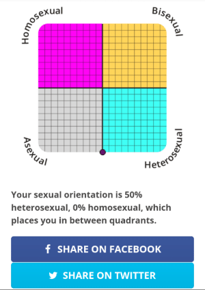 I thought i might be a bit asexual.: Bisexual  Heteroser  Your sexual orientation is 50%  heterosexual, 0% homosexual, which  places you in between quadrants.  f SHARE ON FACEBOOK  y SHARE ON TWITTER  Asexual  ual I thought i might be a bit asexual.