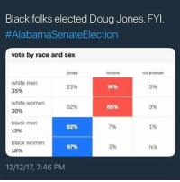 Doug, Memes, and Sex: Black folks elected Doug Jones. FY  #AlabamaSenateElection  vote by race and sex  ones  moore  no anewer  white men  35%  white women  30%  black men  12%  black women  18%  23%  74%  3%  32%  65%  3%  92%  7%  1%  97%  3%  n/a  12/12/17, 7:46 PM Always trust black women! ❤️💯 Image via @hood_digest - DougJones Alabama blackwomen