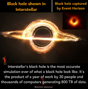 simulation: Black hole shown in  Interstellar  Black hole captured  by Event Horizon  Interstellar's black hole is the most accurate  simulation ever of what a black hole look like. It's  the product of a year of work by 30 people and  thousands of computers generating 800 TB of data.