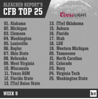 A new team sits at No. 2 ClimbOn: BLEACHER REPORT'S  CFB TOP 25  01. Alabama  02. Michigan  03. Clemson  04. Washington  05, Louisville  06. Baylor  07. Ohio State  08. Nebraska  09. West Virginia  10. Wisconsin  ll. Texas A&  12. Florida State  13. (Tie) Boise State  WEEK 9  Coors LIGHT  GREAT BEER GREAT RESPONS DILITY COORs BREWING CO. GOUDEN, CO  13. Tie) Oklahoma  15. Auburn  16. Florida  17. Utah  18. LSU  19. Western Michigan  20. Tennessee  21. North Carolina  22. Colorado  23. Navy  24. Virginia Tech  25. Washington State  br A new team sits at No. 2 ClimbOn