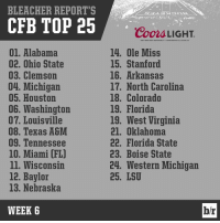 With No. 3 Clemson kicking off soon, here's one last look at our CFB rankings going into the weekend 👀: BLEACHER REPORT'S  CFB TOP 25  01. Alabama  02. Ohio State  03. Clemson  04. Michigan  05. Houston  06. Washington  07. Louisville  08. Texas A&M  09. Tennessee  10. Miami (FL)  ll. Wisconsin  12. Baylor  13. Nebraska  WEEK 6  Coors LIGHT.  GREAT DEER GREAT RtspONsaDILITY e cooRS BRtwiNG co..GOLDEN, co  14. Ole Miss  15. Stanford  16. Arkansas  17. North Carolina  18. Colorado  19. Florida  19, West Virginia  21. Oklahoma  22. Florida State  23. Boise State  24. Western Michigan  25. LSU  br With No. 3 Clemson kicking off soon, here's one last look at our CFB rankings going into the weekend 👀