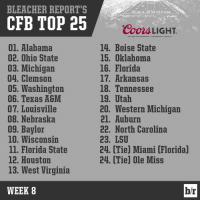 CFB's elite teams continue to take care of business. ClimbOn: BLEACHER REPORT'S  CFB TOP 25  01. Alabama  02. Ohio State  03. Michigan  04. Clemson  05, Washington  06. Texas A&M  07. Louisville  08. Nebraska  09, Baylor  10. Wisconsin  ll. Florida State  12. Houston  13. West Virginia  WEEK 8  Coon LIGHT.  GREAT BEER GREAT REspoNSDILITY cooRs aRtwING  GOLDEN, CO  14. Boise State  15. Oklahoma  16. Florida  17. Arkansas  18. Tennessee  19. Utah  20. Western Michigan  21. Auburn  22. North Carolina  23, LSU  24. Tie Miami Florida  24. (Tie) Ole Miss  br CFB's elite teams continue to take care of business. ClimbOn