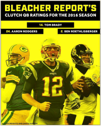 "Aaron Rodgers, Ben Roethlisberger, and Irs: BLEACHER REPORT'S  CLUTCH QB RATINGS FOR THE 2016 SEASON  14. TOM BRADY  24. AARON RODGERS  2. BEN ROETHLISBERGER  HAT IR INSIGHTS AND GARTH SU  EM BRmag created a ""clutch"" ranking for every NFL QB in 2016, with some surprising results. [link in bio]"