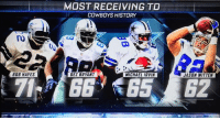Dont give up on Dez just yet! He just passed Michael Irvin for the most receiving TD in franchise history! Cowboys bounce back and tie it up 21-21: BOB HAYES  MOST RECEIVING TO  COWBOYS HISTORY  DEZ BRYANT  MICHAEL IRVIN  JASON WITTEN Dont give up on Dez just yet! He just passed Michael Irvin for the most receiving TD in franchise history! Cowboys bounce back and tie it up 21-21