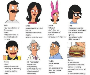 tag urself: Bob  -low expectations of  fellow man  puns  -frequently talks to  inanimate objects  -a mess  Louise  Linda  -doesn't get drunk, just  has fun  -repressed broadway  dreams  shaves up to the knee  -72% evil  -don't fight her  -morbid sense of  humour  -seriously don't fight her  Tina  -hopeless romantic  -not a hero, puts bra on  one boob at a time  groans  -secret sassmaster  -98% awkward  Gene  -food  -enjoys fart sounds  -best legs in the family  -loves rap battles  -loud  Mr Fischoeder  -mysterious  -has probably  committed murder  -chaotic neutral  -likes money  Teddy  -literal potato  -loyal  -ate a sponge once  -kind but gullible  squishy  Burger  -a literal burger  -pure and wholesome  -can do no wrong  -an angel on this mortal  plane  -a transcendental being tag urself