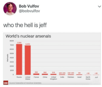 federation: Bob Vulfov  @bobvulfov  who the hell is jeff  World's nuclear arsenals  8000  7000  6000  5000  4000  3000  2000  1000  7,300  6,970  300  215  100-120 110-130  80  c10  c10  North  Korea  Russia United France China United  India Pakistan Israel  Jeff  States  CAN  Source: Federation of American Scientists