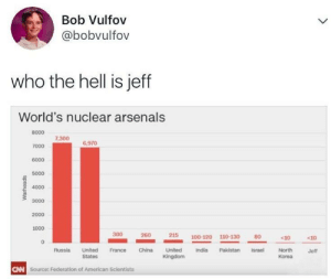 The Deep State via /r/memes https://ift.tt/2v686h9: Bob Vulfov  @bobvulfov  who the hell is jeff  World's nuclear arsenals  8000  7000  6000  5000  4000  3000  2000  1000  7,300  6,970  300  215  100-120 110-130  80  c10  c10  North  Korea  Russia United France China United  India Pakistan Israel  Jeff  States  CAN  Source: Federation of American Scientists The Deep State via /r/memes https://ift.tt/2v686h9