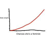 "<p>Graph starighter than a boner&hellip; via /r/dank_meme <a href=""http://ift.tt/2nKuNnr"">http://ift.tt/2nKuNnr</a></p>: Body weight  Chances she's a feminist <p>Graph starighter than a boner&hellip; via /r/dank_meme <a href=""http://ift.tt/2nKuNnr"">http://ift.tt/2nKuNnr</a></p>"