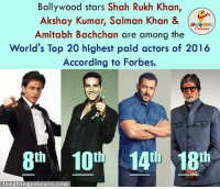 Following are the Bollywood biggies in the list of top 20 highest paid Actors in the World... (y): Bollywood stars Shah Rukh Khan  Akshay Kumar, Salman Khan &  LAUGHING  Amitabh Bachchan are among the  World's Top 20 highest paid actors of 2016  According to Forbes.  8th 10th 14th 18th  la u ghing colo urs. co m Following are the Bollywood biggies in the list of top 20 highest paid Actors in the World... (y)