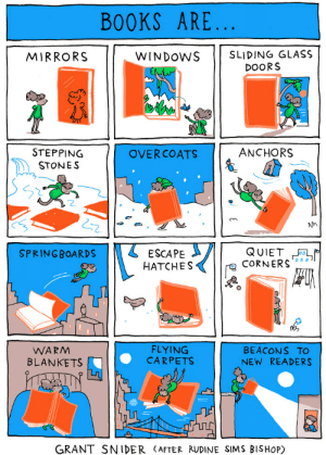 Books, Tumblr, and Windows: BOOKS ARE  MIRRORS  WINDOwS SLIDING GLASS  DOORS  ANCHORS  STEPPING  STONES  OVERCOATS  2  Nn  2  SPRINGBOARDS 11 ESCAPE  HATCHES  CoRNERS  WARM  BLANKETS  FLYING  CARPETS  BEACON S TO  NEW READERS  GRANT SNIDER (AFTER RUDINE SIMS BISHoP) incidentalcomics:  Books Are.. New comic for The Southampton Review!  Posters are available at my shop.