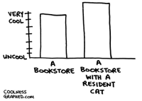 Cat, Com, and Bookstore: BookSTORE BookSToRE  WITH A  RESIDENT  CAT  COOLNEsS  GRAPHED.coM