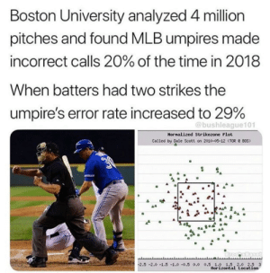 Mlb, Boston, and Boston University: Boston University analyzed 4 million  pitches and found MLB umpires made  incorrect calls 20% of the time in 2018  When batters had two strikes the  umpire's error rate increased to 29%  @bushleague101  Nornalized Strikezone Plot  Called by Dale Scott on 2010-00-12 (TOR BOS)  2.5-2.0-1.5 -1.0-0.5 0.0 0.5 1.0 1.5 2.0 2.5 3  Horizontal Location 🤔🤔  (@bushleague101)