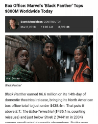 Disney, Memes, and Shrek: Box Office: Marvel's 'Black Panther' Tops  $800M Worldwide Today  Scott Mendelson, CONTRIBUTOR  Mar 2, 2018  11:05 AM  8,629  Walt Disney  Black Panther  Black Panther earned $6.6 million on its 14th-day of  domestic theatrical release, bringing its North American  box office total to just under $435.4m. That puts it  above E.T.: The Extra-Terrestrial ($435.1m, counting  reissues) and just below Shrek 2 0