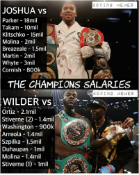 Boxing, Martin, and Memes: BOXING MEMES  JOSHUA  vs  Parker - 18mil  Takam 10mil  Klitschko - 15mil  Molina - 2mil  Breazeale 1.5mil  Martin 2mil  Whyte 3mil  Cornish 800k  THE CHAMPIONS SALARIES  BOXING MEMES  WILDER vs  Ortiz - 2.1mil  Stiverne (2) 1.4mil  Washington 900k  Arreola - 1.4mil  Szpilka 1.5mil  Duhaupas 1mil  Molina 1.4mil  Stiverne (1) 1mil Heavy Salaries 💰💰💰💰 Here is a Quick look at each of the Heavyweight Champ's Boxing Salaries. Here is a look at their last 8 fights. 💥🥊 deontaywilder anthonyjoshua joshuawilder joshuaparker