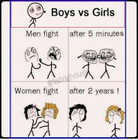 What is Different between Girls & Boys ? 😂😂😂 dude: Boys vs Girls  Men fight  after 5 minutes  Women fight after 2 years What is Different between Girls & Boys ? 😂😂😂 dude