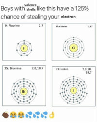 """chlorine: Boys with""""sence like this have a 125%  chance of stealing your electron  9: Fluorine  2,7  17: Chlorine  2,8,7  Cl  35: Bromine  2,8,18,7  2,8,18,  18,7  53: lodine  Br)"""