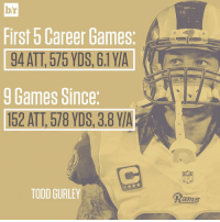 What happened to Todd Gurley?: br  First 5 Career Games  9 Games Since  152 ATT, 578 YDS, 3.8 YIA  TODD GURLEY  Rams What happened to Todd Gurley?