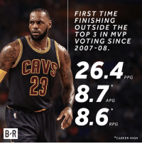 14 years in and LeBron is still setting career highs. MVP snub?: BR  FIRST TIME  FINISHING  OUTSIDE THE  TOP 3 IN MVP  VOTING SINCE  2007-08  26.4  PPG  8.  APG  8.6  RPG  CAREER HIGH 14 years in and LeBron is still setting career highs. MVP snub?