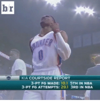 Nba, Sports, and Kia: br  KIA COURTSIDE REPORT  3-PT FG MADE  10.1  5TH IN NBA  3-PT FG ATTEMPTS: 29.1  3RD IN NBA And just like that the Thunder take the lead