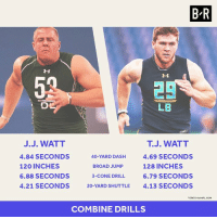 T.J. actually outperformed J.J. at the combine, but will his numbers translate like his 3-time DPOY brother? http://ble.ac/2q74hTN: BR  LB  J. WATT  J.J. WATT  4.84 SECONDS  40-YARD DASH  4.69 SECONDS  120 INCHES  128 INCHES  BROAD JUMP  6.88 SECONDS  3-CONE DRILL 6.79 SECONDS  4.21 SECONDS  20-YARD SHUTTLE  4.13 SECONDS  STATSVIA NFL COM  COMBINE DRILLS T.J. actually outperformed J.J. at the combine, but will his numbers translate like his 3-time DPOY brother? http://ble.ac/2q74hTN
