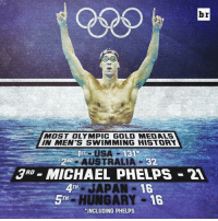 He's coming for you Australia 🏅🙌🏼 (via @bleacherreportuk): br  MOST OLYMPIC GOLD NMEDIALS  IN MEN'S SWIMMING HISTORY  USA  2ND  AUSTRALIA  RD  MICHAEL PHELPS 2A  4TH  HUNGARY  16  TH  *INCLUDING PHELPS He's coming for you Australia 🏅🙌🏼 (via @bleacherreportuk)
