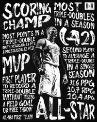 Records on records on records. #MVP: BR  RPLE-DOUBLES  IN A SEASON  MOST PONTSINA  TRIPLE-DOUBLE  (BOTH REGULAR: 57 PTS  & POSTSEASON 5PTS  POUBLENA  MUP  SECOND PLAVER  TO AVERAGE A  TRPLE-DOUBLE  IN A SINGLE  TO RECORD A  TRIPLE-DOUBLE  WITHOUT MSSING  A FIELD GOAL  OR FREE THROW  ALL NBA FIRST TEAM  SEASON  31,6 PPU  10.7 RP  10.4 APG Records on records on records. #MVP