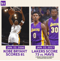 What are the odds.: br  Sempra En  JAN. 22, 2017  JAN 22, 2006  KOBE BRYANT LAKERS SCORE  SCORES 81  73 vs. MAVS  LARGEST MARGIN OF DEFEAT  IN FRANCHISE HISTORY What are the odds.