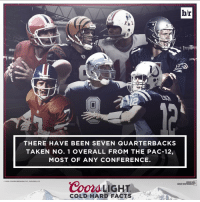Beer, Facts, and Sports: br  THERE HAVE BEEN SEVEN QUARTERBACK S  TAKEN No. 1 OVERALL FROM THE PAC-12,  MOST OF ANY CONFERENCE.  2016 COORS BREWING CO.. GOLDEN, CO  Coors LIGHT  GREAT BEER  GREAT RESPONSIBILI  COLD HARD FACTS Most QBs taken No. 1 overall have come from the Pac-12. Will Jared Goff add to that list? NFLDraft