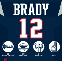 Memes, Strong, and Brady: BRADY  12  26  COMPLETIONS  277  PASS YDS  3  PASS TDS  WIN!  WK  1 TB12 starts off strong! #HaveADay #GoPats  #HOUvsNE https://t.co/sfhe0o1fi4