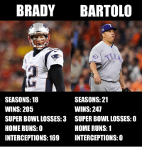 Nfl, Super Bowl, and Tom Brady: BRADY BARTOLO  EXA  SEASONS: 118  WINS: 205  SUPER BOWL LOSSES:3  HOME RUNS:0  INTERCEPTIONS: 169  SEASONS: 21  WINS: 247  SUPER BOWL LOSSES:0  HOME RUNS:1  INTERCEPTIONS: 0 Bartolo Colón is a better athlete than Tom Brady change my mind