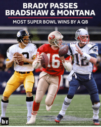 Sports and Super-Bowl-Win: BRADY PASSES  BRADSHAW & MONTANA  MOST SUPER BOWL WINS BY A QB  TS  br Another record for Tom Brady