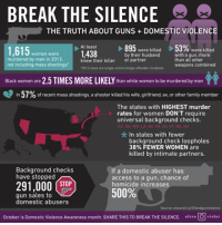 """Family, Guns, and Politics: BREAK THE SILENCE  THE TRUTH ABOUT GUNS DOMESTIC VIOLENCE  At least  895  53%  were killed  1,438  were killed  with a gun, more  by their husband  1,615  Women were  murdered by men in 2013  knew their killer or partner  than all other  not including mass shootings""""  weapons combined  '2013 stats are single victim/single offender incidents  Black women are 2.5 TIMES MORE LIKELY than white women to be murdered by men  57%  of recent mass shootings, a shooter killed his wife, girlfriend, ex or other family member  The states with HIGHEST murder  rates for women  DON'T require  universal background checks  (SC AK NM, LA, NM, TN. OK VT ME, MD  In states with fewer  background check loopholes  38% FEWER WOMEN are  killed by intimate partners.  Background checks  If a domestic abuser has  have stopped  access to a gun, chance of  291,000 STOP  homicide increases.  gun sales to  domestic abusers  Source: www.bi  October is Domestic violence Awareness month. SHARE THIS TO BREAK THE SILENCE. ultra  O violet Via UltraViolet Like our page for MORE Mean Left Hook Politics"""
