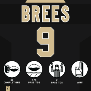 Leading the team down the field to set up a game-winning FG?  #HaveADay, @drewbrees! #Saints https://t.co/PR6g6gXKOO: BREES  32  COMPLETIONS  370  PASS YDS  2  PASS TDS  WIN!  WK  1 Leading the team down the field to set up a game-winning FG?  #HaveADay, @drewbrees! #Saints https://t.co/PR6g6gXKOO