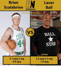 Brian  Lavar  Ball  Scalabrine  HOOP NATION  Hoops nation  Bucks Report  VS  BALL  STAR  College  3.1 ppg 2 rpg  2.3 ppg 2.3 rpg  0.8 apg  1.0 apg Who wins in a 1v1? Scal the 🐐or Lavar?😂 (via @hoopsnation)