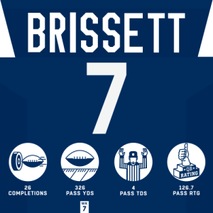 Jacoby Brissett with the career day and HUGE division win! 💪#HaveADay @JBrissett12   @Colts | #Colts https://t.co/VH6r32ZTRQ: BRISSETT  7  QB*  RATING  26  COMPLETIONS  326  PASS YDS  126.7  PASS RTG  PASS TDS  WK  7 Jacoby Brissett with the career day and HUGE division win! 💪#HaveADay @JBrissett12   @Colts | #Colts https://t.co/VH6r32ZTRQ