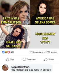 Meirl: BRITAIN HAS  EMMA WATSON  AMERICA HAS  SELENA GOMEZ  YOUR COUNTRY  HAS  ISRAEL HAS  GAL GADOT  457  1.1K comments . 287 shares  Like Comment Share  Lukas Hawhtrawt  the highest suicide ratio in Europe Meirl