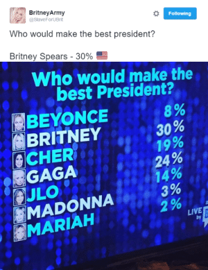 Beyonce, Britney Spears, and Cher: Britney Army  @SlaveForUBrit  Following  Who would make the best president?  Britney Spears-30%   Who would make the  best President?  BEYONCE  BRITNEY  8%  A 30 %  19  , 24%  CHER  GAGA  MADONNA  MARIAH  LIVE  by c-bassmeow: pornandmariah:  slaveney:  the public has spoken #Britney2020  Excuse me Mariah would have champagne flowing from the streets this is bullshit   white people even pick the wrong divas when they vote