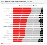 London, Scotland, and Conservative: Brits would choose Communism over Fascism  If you HAD to choose between Communism and Fascism, which would you choose? %  Communism Don't know Facism  Voted Lib Dem 2017  Voted Remain  Voted Labour 2017  Scotland  18-24 year olds  London  Middle class (ABC1)  Male  50-64 year olds  North  General population  Female  65 year olds+  25-49 year olds  Rest of South  61  61  59  5  7  6  35  35  36  9  53  49  47  34  39  46  40  47  48  47  9  9  10  6  7  43  53  49  39  10  10  8  Working class (C2DE)  37  Voted Leave 31  28  Voted Conservative 2017  57  YouGov yougov.com  August 21-24. 2017